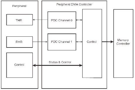 Структура периферийного DMA-контроллера