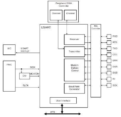 Структура порта USART