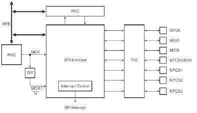 Структура порта SPI