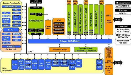 Микроконтроллер AT91SAM9M10 с ядром ARM926. Нажмите для увеличения