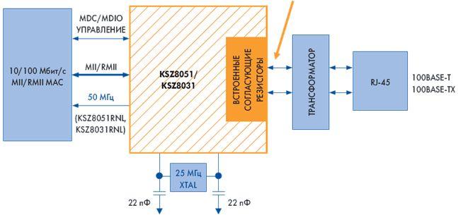 Трансиверы Ethernet 10/100 от Micrel для расширенного промышленного диапазона температур