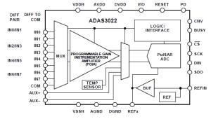 Высокопроизводительная система сбора данных ADAS3022