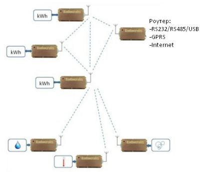 Модули от Radiocrafts с поддержкой протокола Tiny Mesh