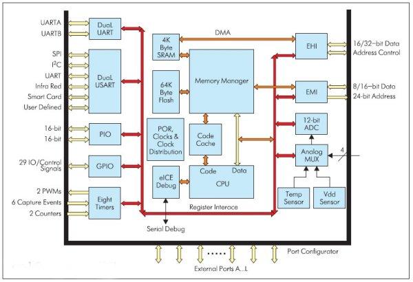 Структурная схема eCOG1