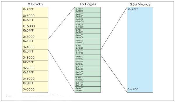 Струтктура встроенной FLASH-памяти