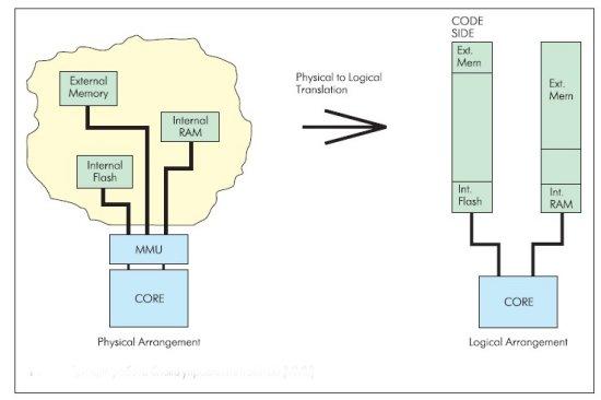 Принцип работы блока управления памятью (MMU)