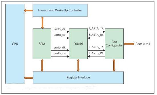 Блок универсальных асинхронных приемопередатчиков (DUART)