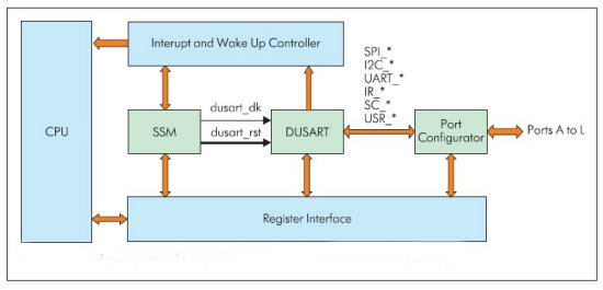 Двойной универсальный синхронный асинхронный приемопередатчик (DUSART)