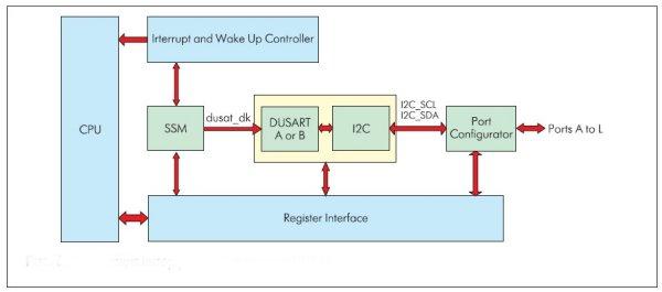 Реализация интерфейса I2C в составе DUSART