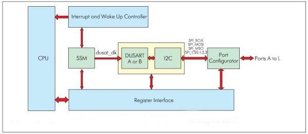 Последовательный периферийный интерфейс (SPI) в составе модуля DUSART