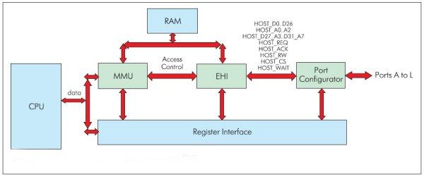 Блок-схема интерфейса внешнего хоста (EHI)