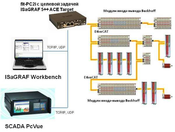 «ФИОРД» разрабатывает бюджетный EtherCAT-контроллер под управлением ISaGRAF