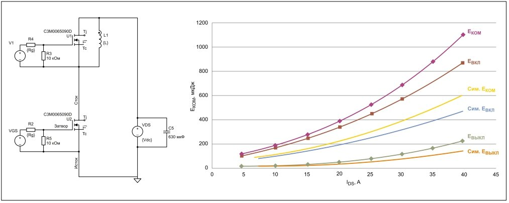 Рис. 1. Результаты двухимпульсных испытаний при идеальной симуляции: коммутационные потери примерно на 45% ниже приведенных в техническом описании испытуемого устройства U2