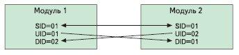 Рис. 2. Организация связи модулей в конфигурации «точка–точка»