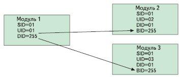 Рис. 3. Широковещательная посылка (broadcast) в конфигурации «звезда», до 256 модулей в кластере
