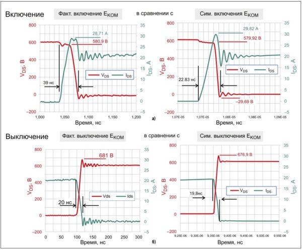 Учет полученных значений индуктивностей в модели LTspice приближает ее к результатам фактических измерений