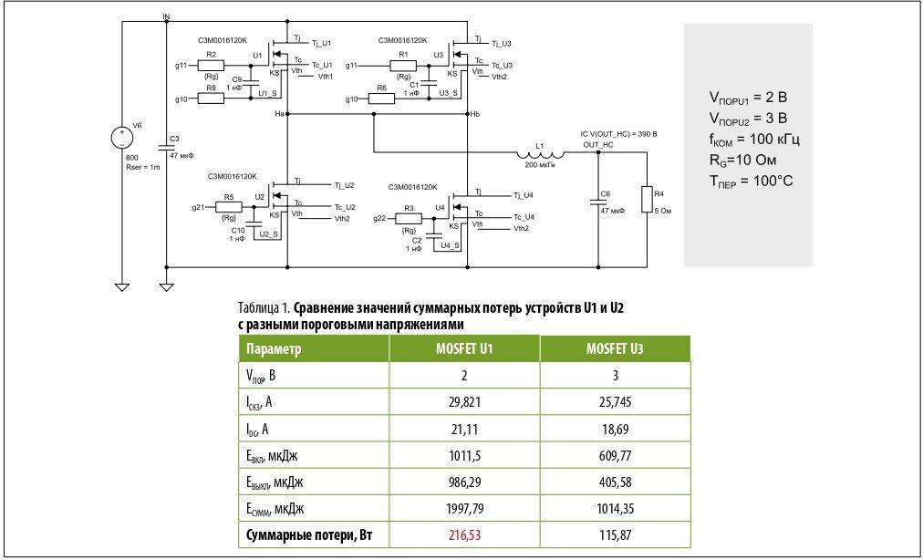 Из-за дисбаланса токов суммарные потери устройства с пороговым напряжением 2 В почти вдвое больше, чем у 3-В устройства