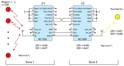 Рис. 5. Увеличение зоны покрытия путем связывания зоны 1 и 2 репитером (связка U1+U2)
