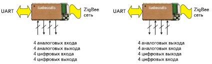 Рис. 6. ZigBee-сеть на модулях RC2200-SPPIO
