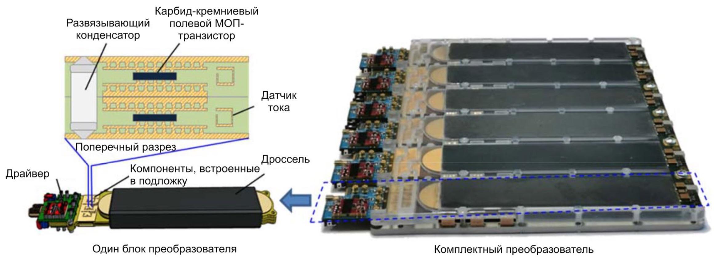 Mitsubishi Electric разрабатывает технологию корпусирования преобразователей высокой плотности мощности со встроенными компонентами