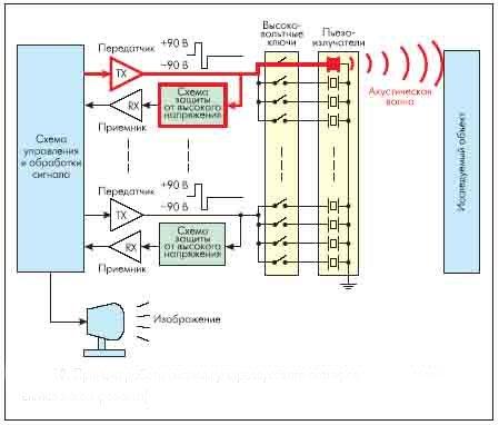 Рисунок 18. Принцип работы системы ультразвукового сканирования (передача сигнала сканирования)