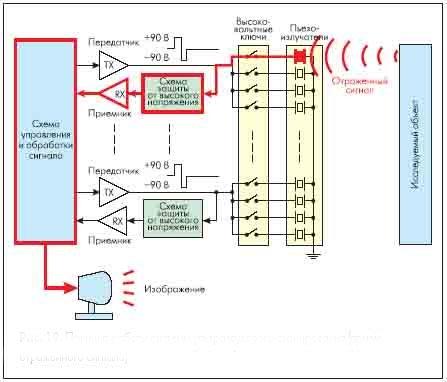 Рисунок 19. Принцип работы системы ультразвукового сканирования (прием отраженного сигнала)