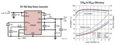 Новый понижающий импульсный DC/DC-преобразователь LT8638S от Analog Devices