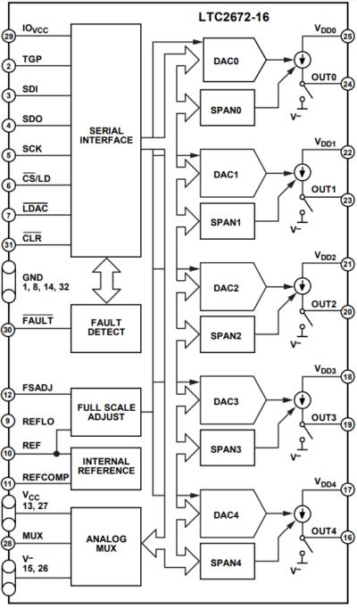 Управляемый источник тока LTC2672-16 от Analog Devices