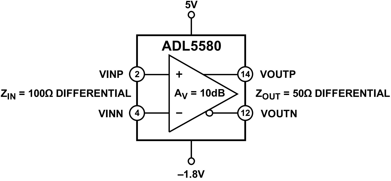 Полностью дифференциальный драйвер АЦП ADL5580 от Analog Devices