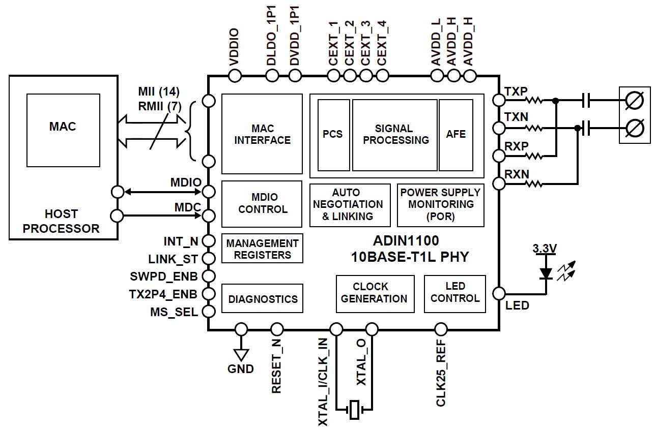 Блок-схема Ethernet-трансивера ADIN1100 промышленного назначения