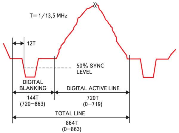 Временные соотношения при цифровом кодировании видеосигнала