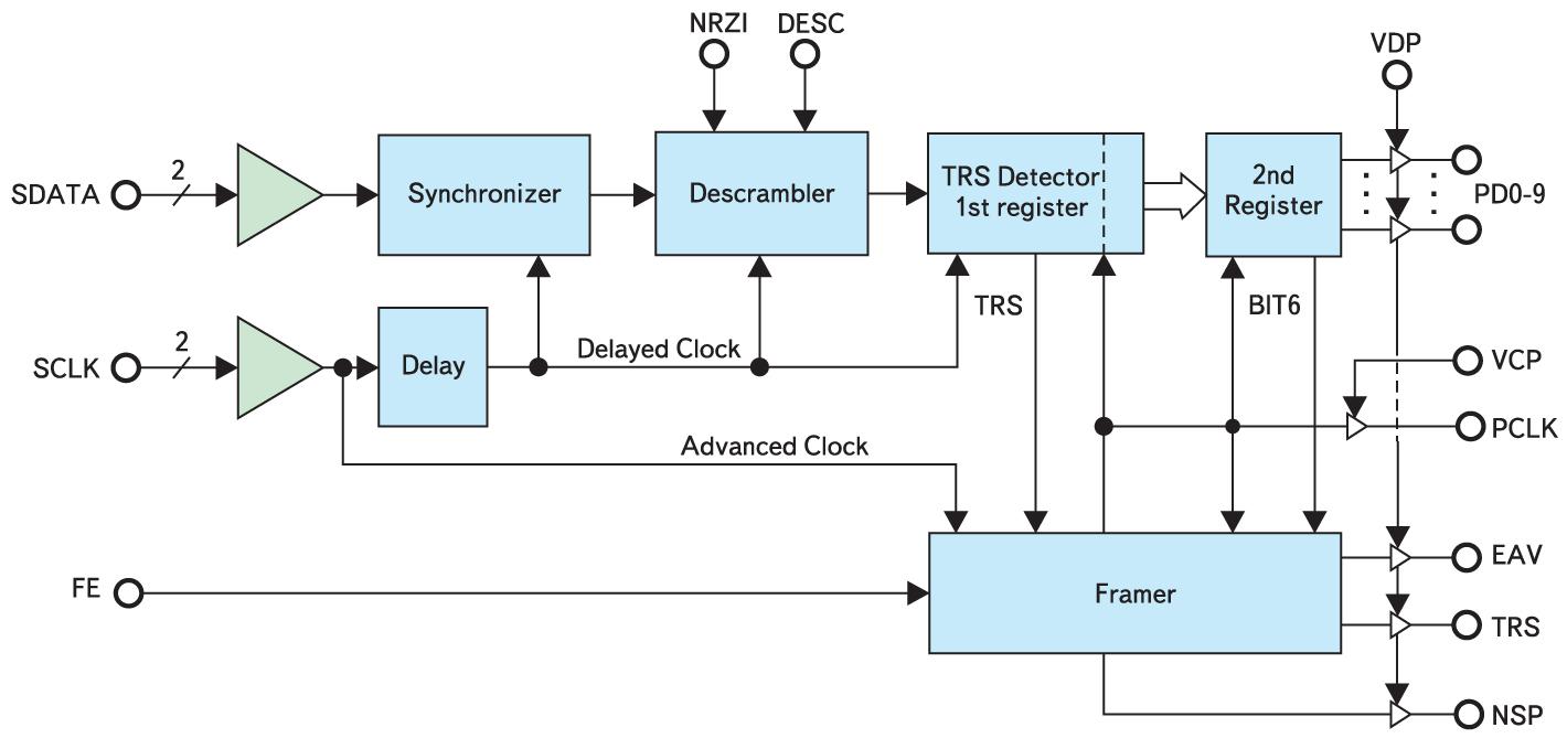 Структура видеодекодера последовательной шины CLC011 фирмы National Semi