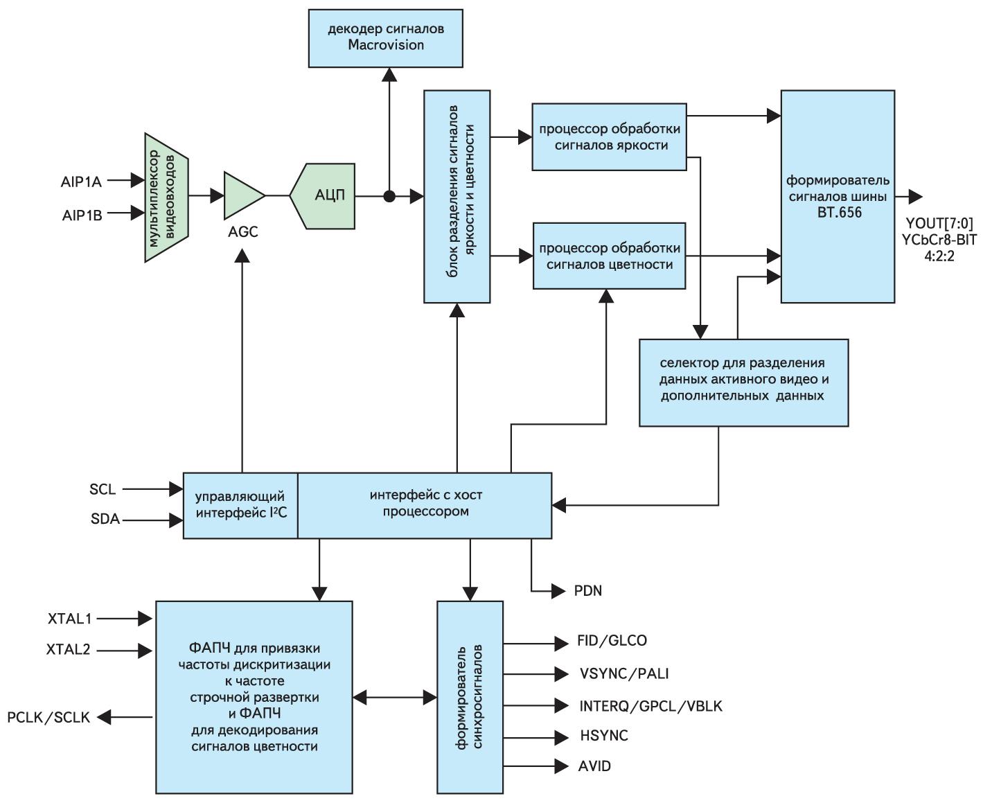 Структура микросхемы декодера TVP5150A