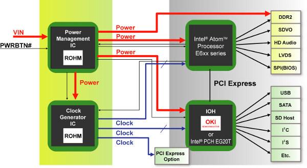 Чипсет для процессоров Intel Atom серии E6xx