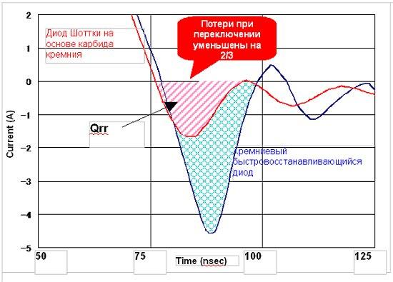 Низковольтные диоды Шоттки высокой эффективности на основе карбида кремния