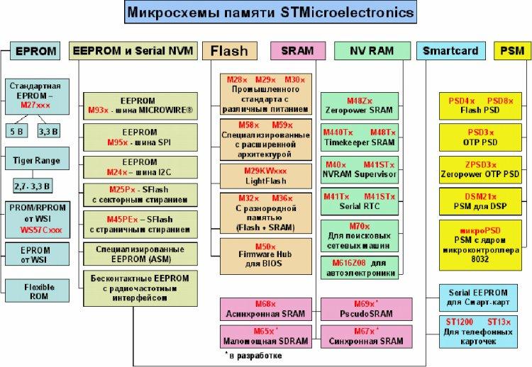 Виды и основные серии микросхем памяти компании STMicroelectronics