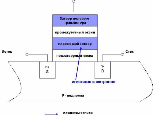 Базовая ячейка EPROM