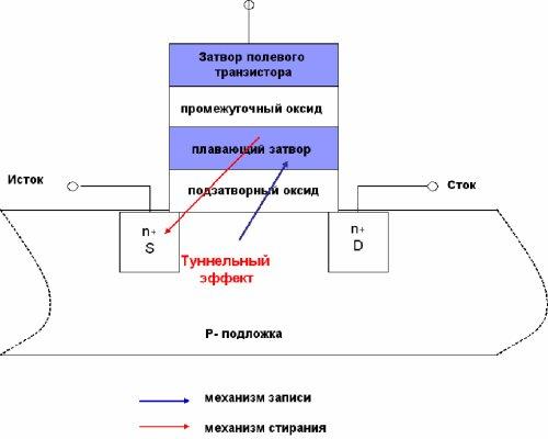 Базовая ячейка EEPROM