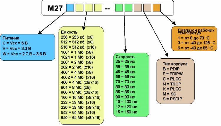 Маркировка микросхем EPROM ST