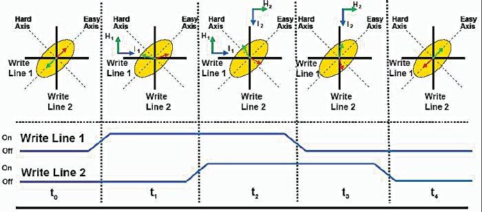 Временная диаграмма сигналов записи и соответствующие ей повороты магнитных осей в составном сенсорном слое ячейки MRAM
