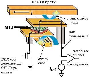 Новая структура ячейки памяти MRAM