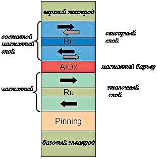 Структура магнитного тоннельного перехода