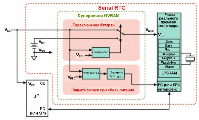 Архитектура Serial RTC