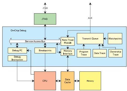 Блок-схема отладочной системы AVR32AP7000