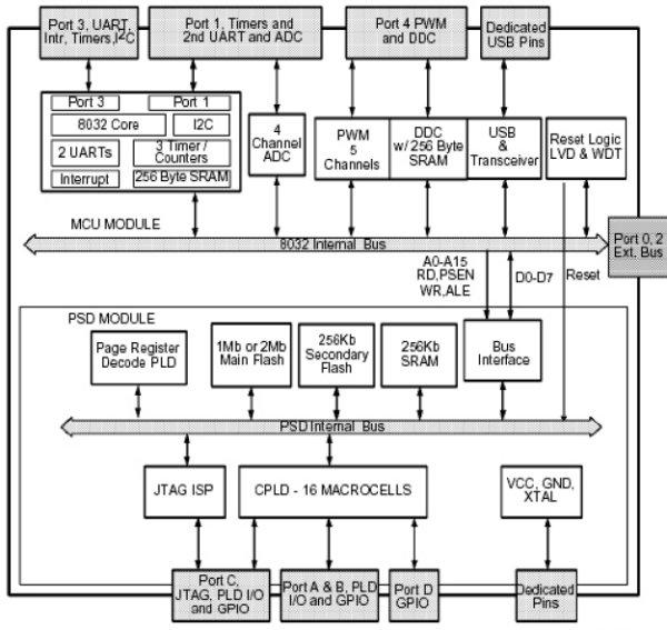 Блок-схема микроконтроллера mPSD325x