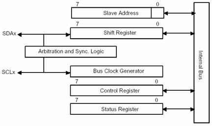 Блок-схема канала последовательного интерфейса I2C