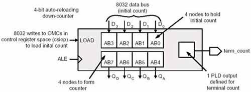 4-разрядный счетчик обратного счета с автоматической загрузкой начального значения