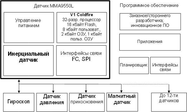 Рис. 1 Структурная схема MMA9550L. Нажмите для увеличения