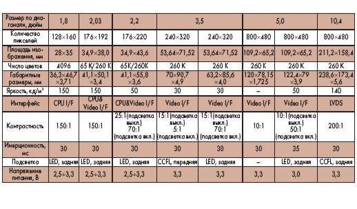 Основные характеристики ЖК-дисплеев Samsung малых и средних размеров