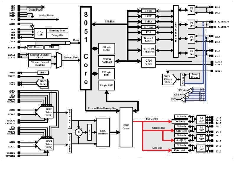 Блок-схема C8051F06x